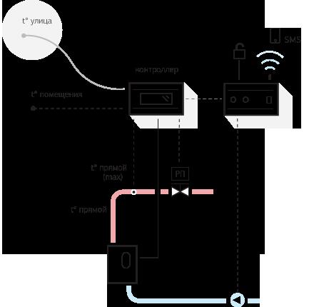 Совместная работа Контроллера и GSM-Модуля