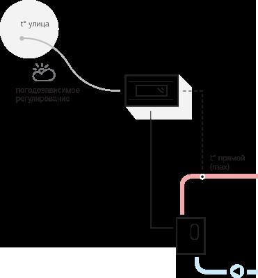 Управление котлом по температуре в прямом трубопроводе